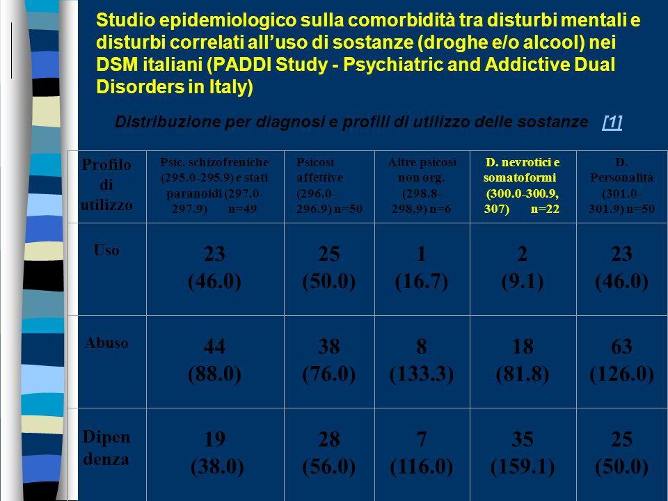 Distribuzione per diagnosi e profili di utilizzo delle sostanze [1]